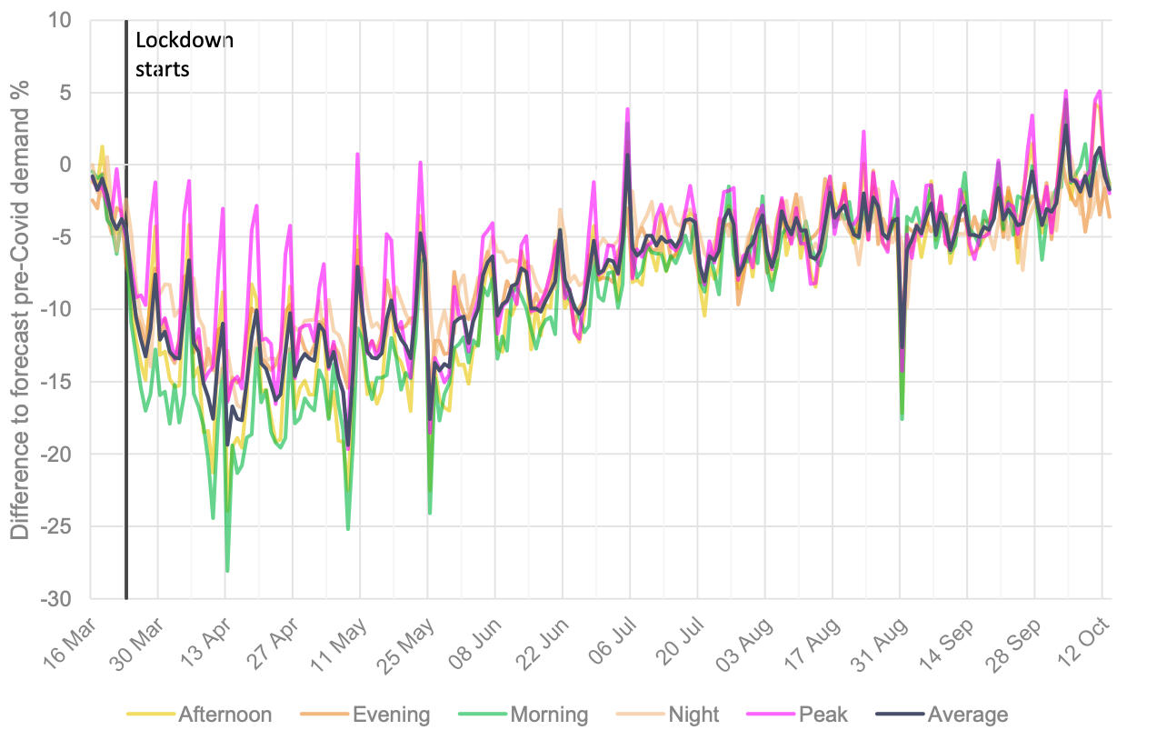Figure 1. Electricity demand drop during Great Britain's spring 2020 lockdown, compared to pre-lockdown demand forecasts.