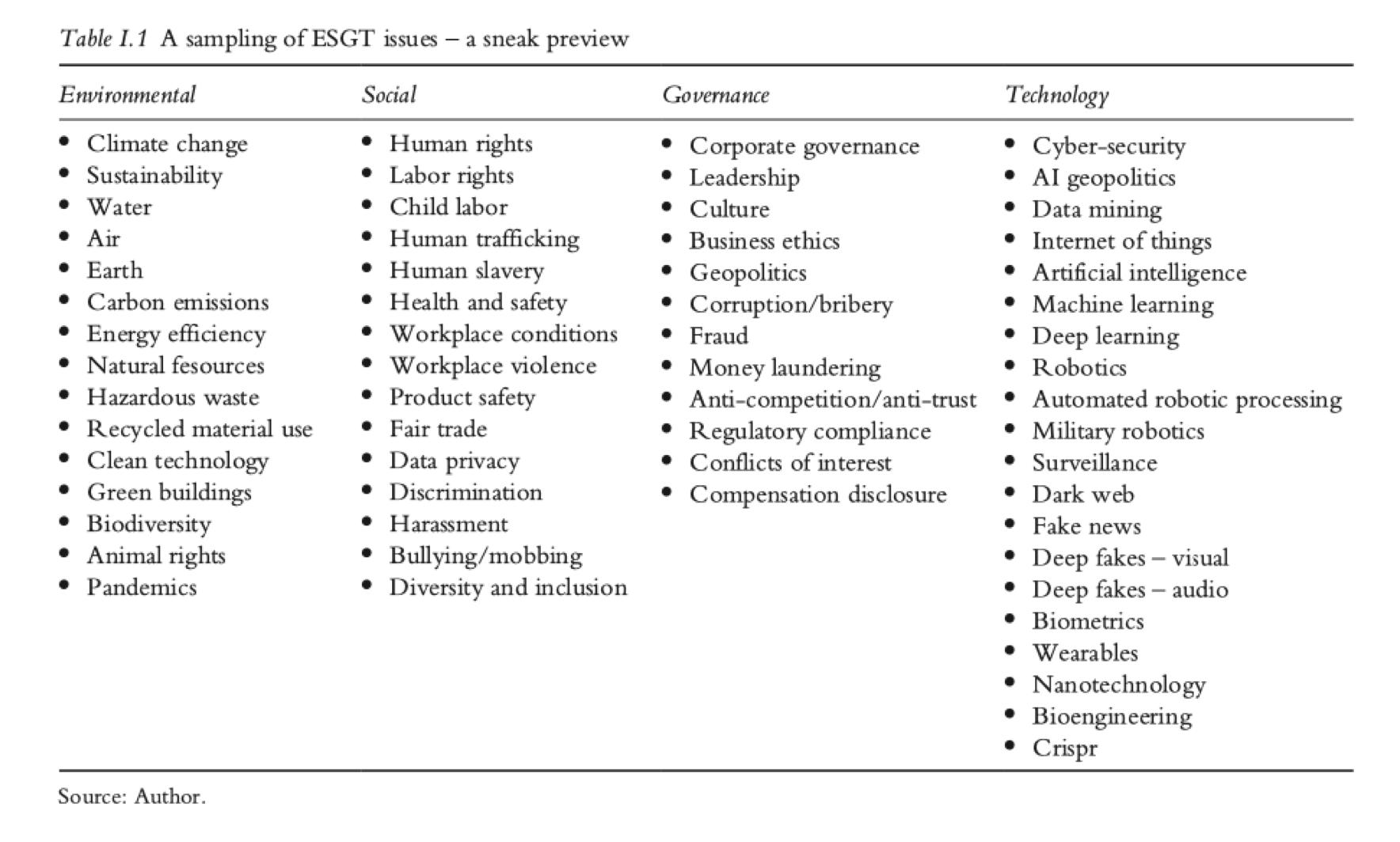 A sampling of ESGT issues