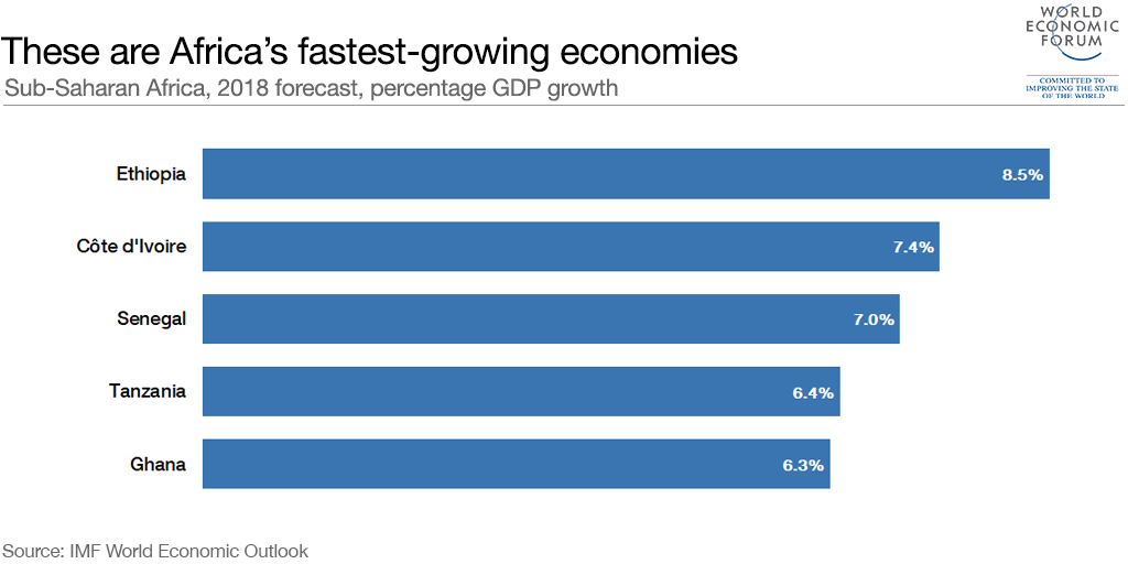Ethiopia is Africa's fastest-growing economy | World Economic Forum
