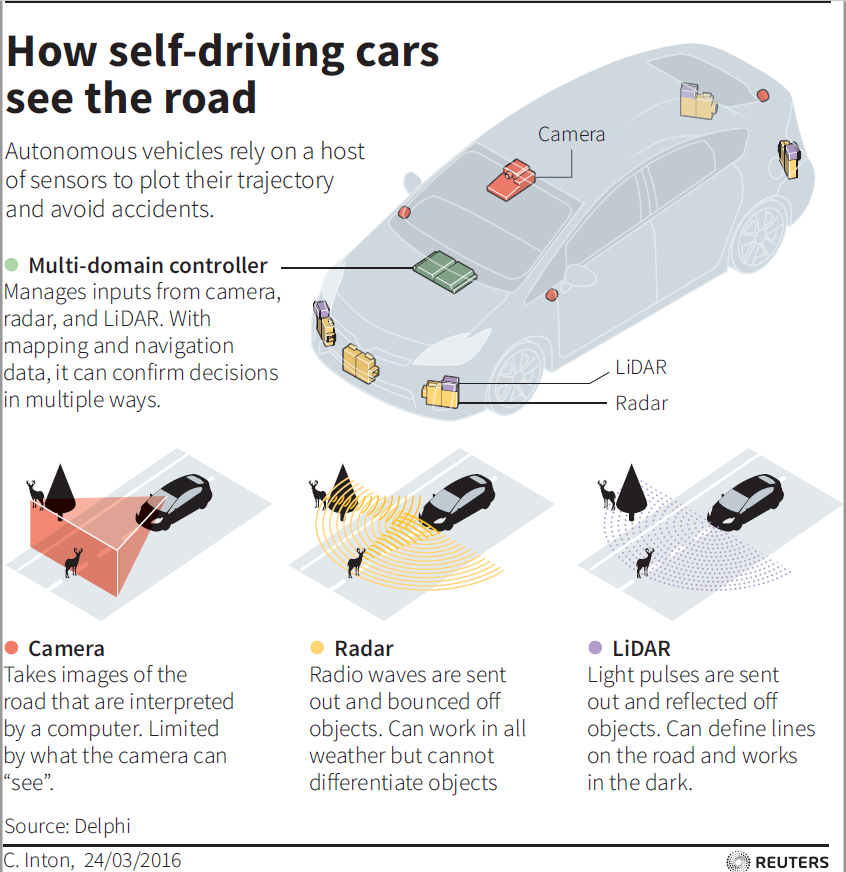 The key to safety in autonomous vehicles is the right data