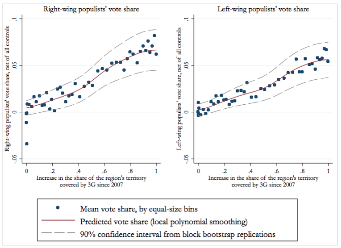 Expansion of 3G and voting for right-wing and left-wing populists in Europe