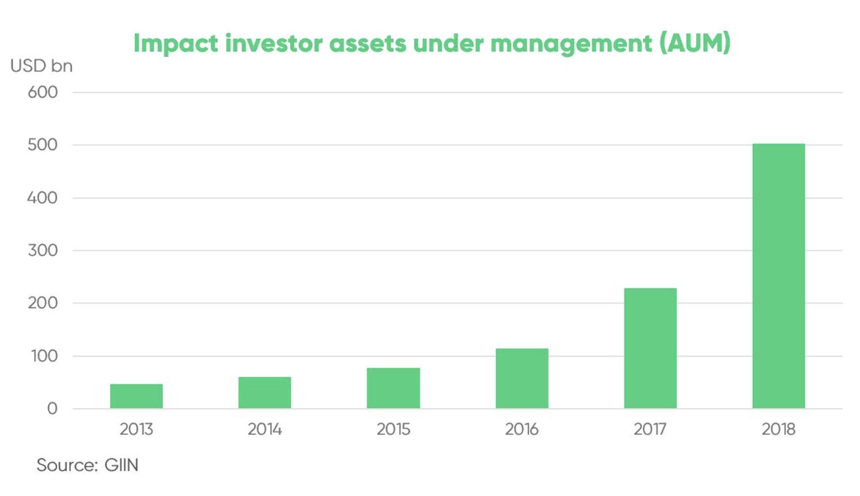 Impact investor assets under management (AUM)
