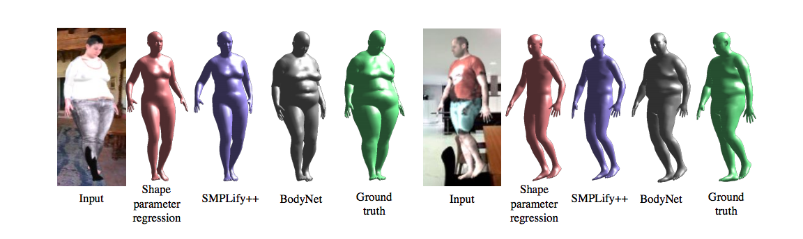 X-ray specs: BodyNet can guess your bodyshape from a photo
