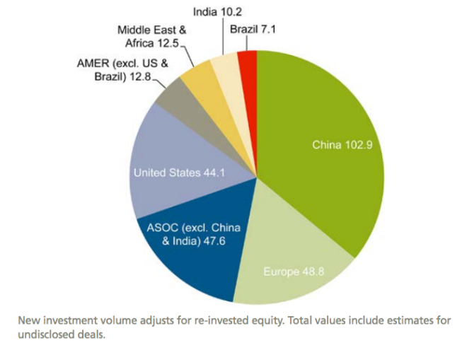 Global new investment in renewable energy by region in US$ billions, 2015