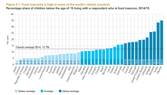 These Rich Countries Have High Levels Of Child Poverty World - Global poverty rankings
