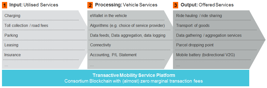 How blockchain will enable transactions across the transportation ecosystem