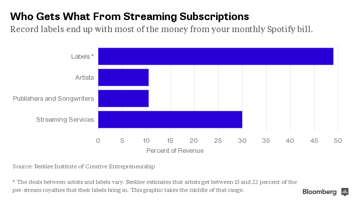 Who gets what from streaming subscriptions