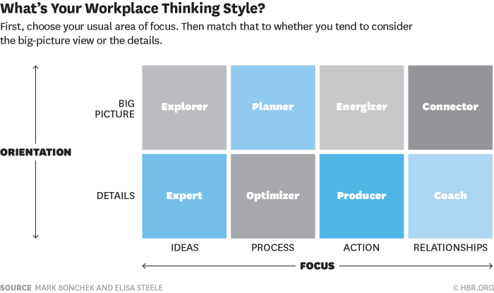 Types of thinking styles