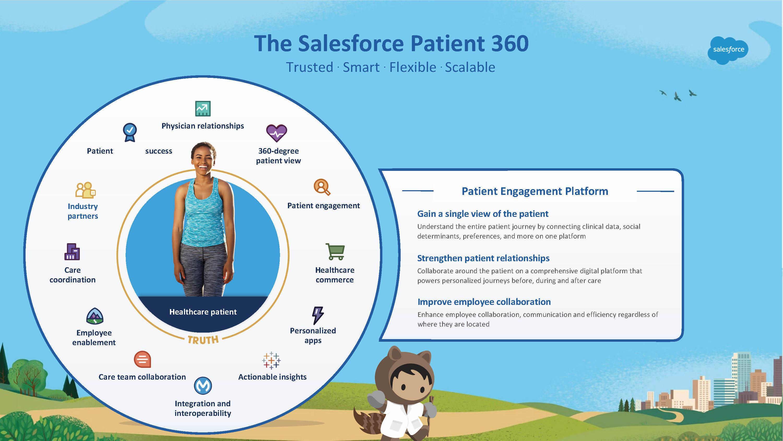 The Salesforce Patient 360.