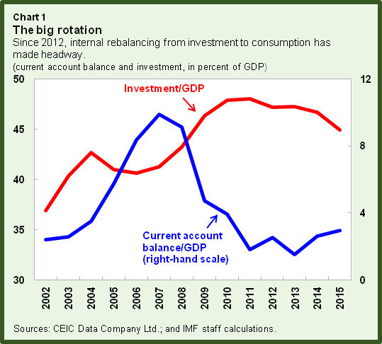 China's Economy: Transition to Sustainable Growth