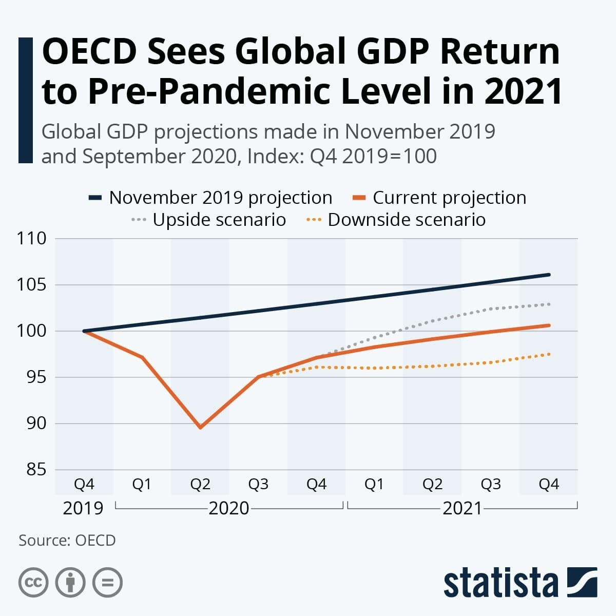 OECD Sees Global GDP Return to Pre-Pandemic Level in 2021