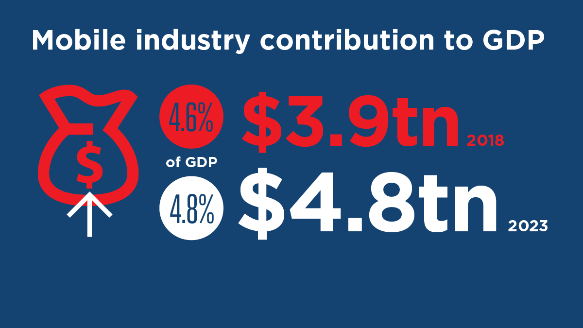 Mobile industry contribution to GDP