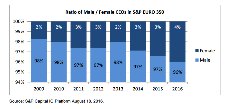 Ratio of male/female CEOs in S&P Euro 350