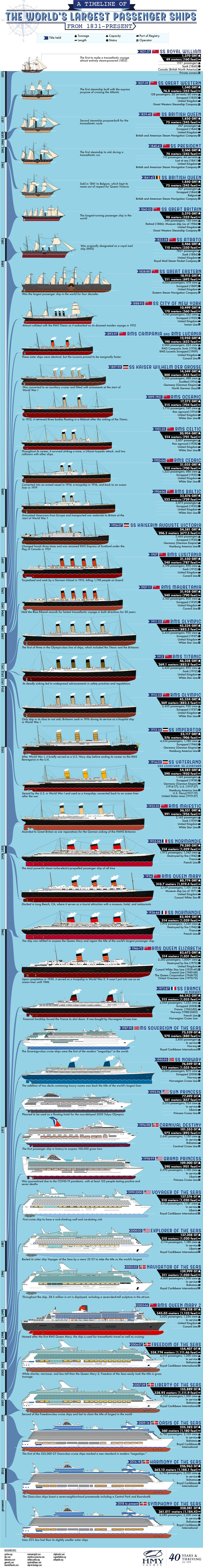 an infographic showing a timeline of the largest passenger ships in the world, from 1831 to the present day