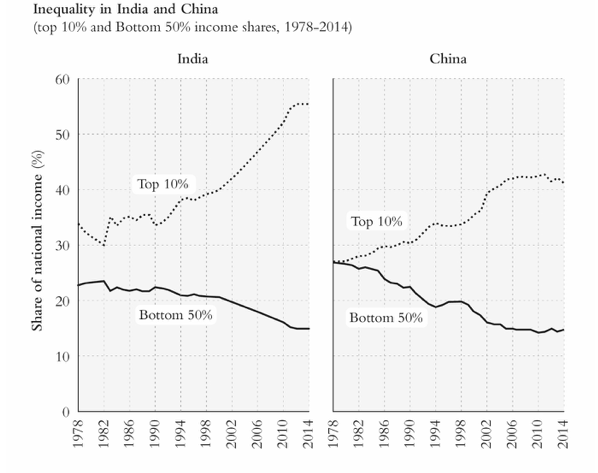 Graphs showing income inequality in India and China.