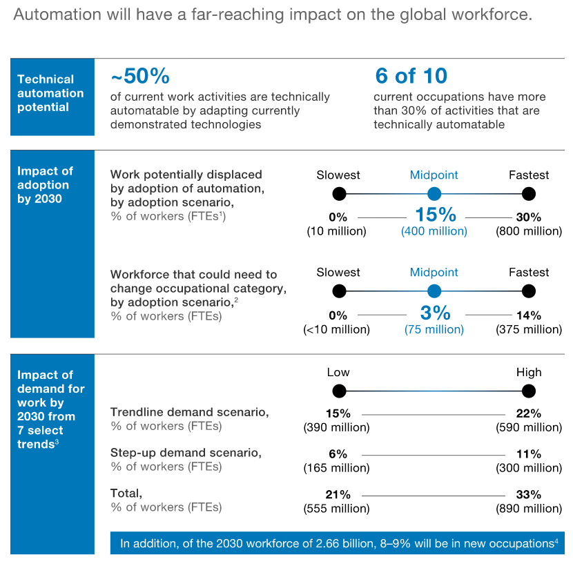 Automation will have a far-reaching impact on the global workforce.