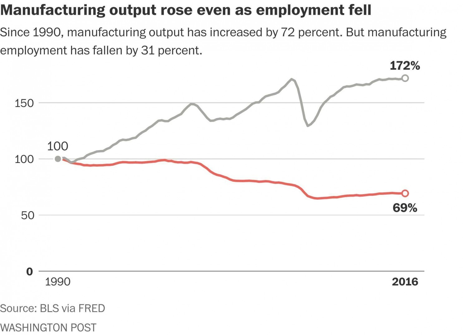 Us Manufacturing Jobs Have Declined This Is Where Theyve Really