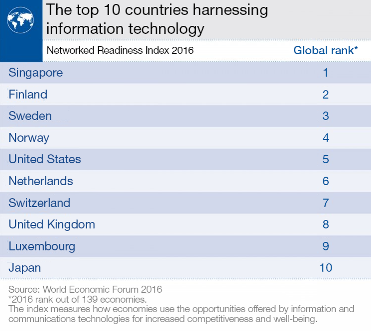 The top 10 countries harnessing information technology