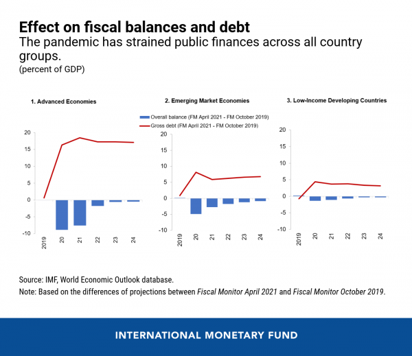Effect on fiscal balances and debt.