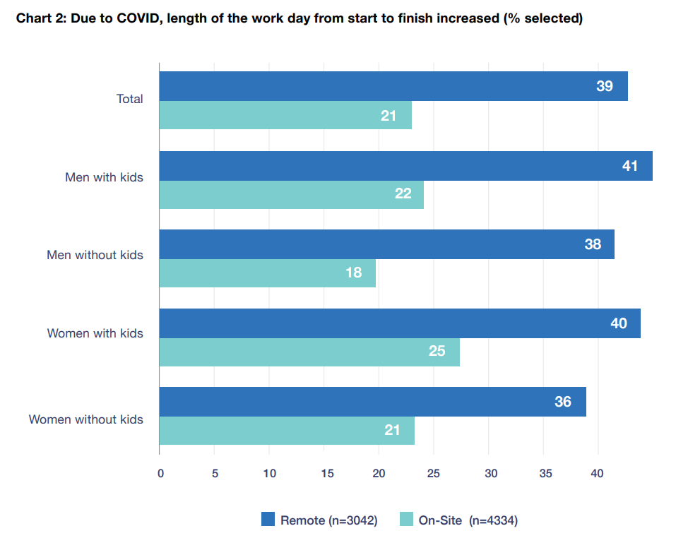 an infogrpahic graphic showing how covid affected the length of the working day