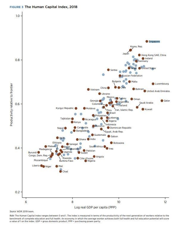 Human Capital Index figure 3
