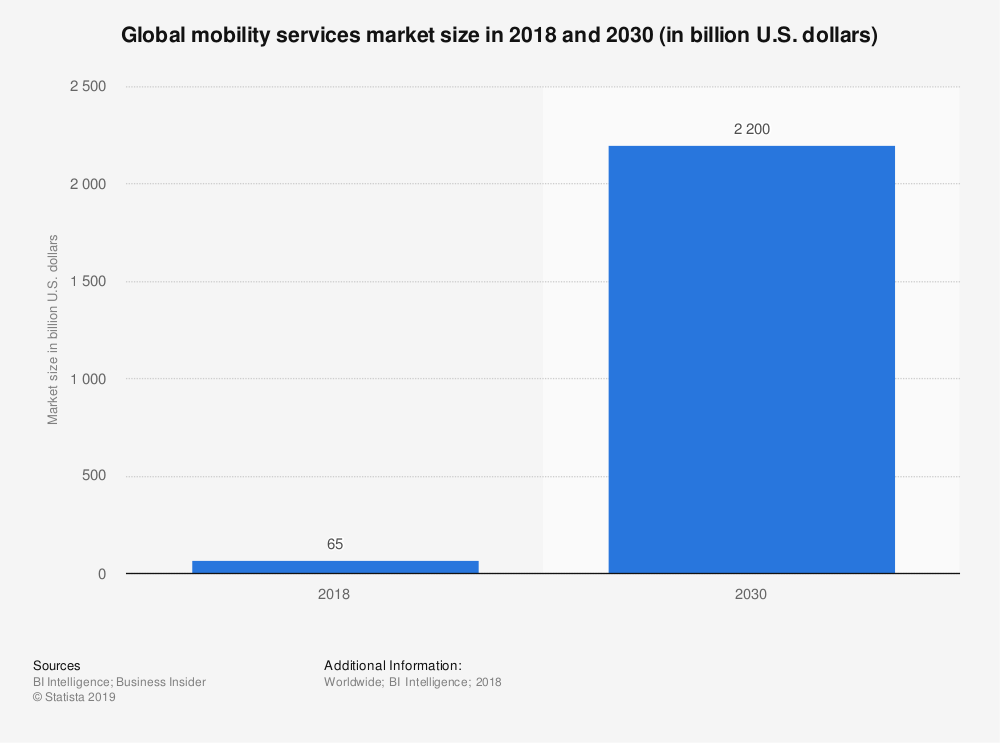The Mobility as a Service market is growing exponentially.