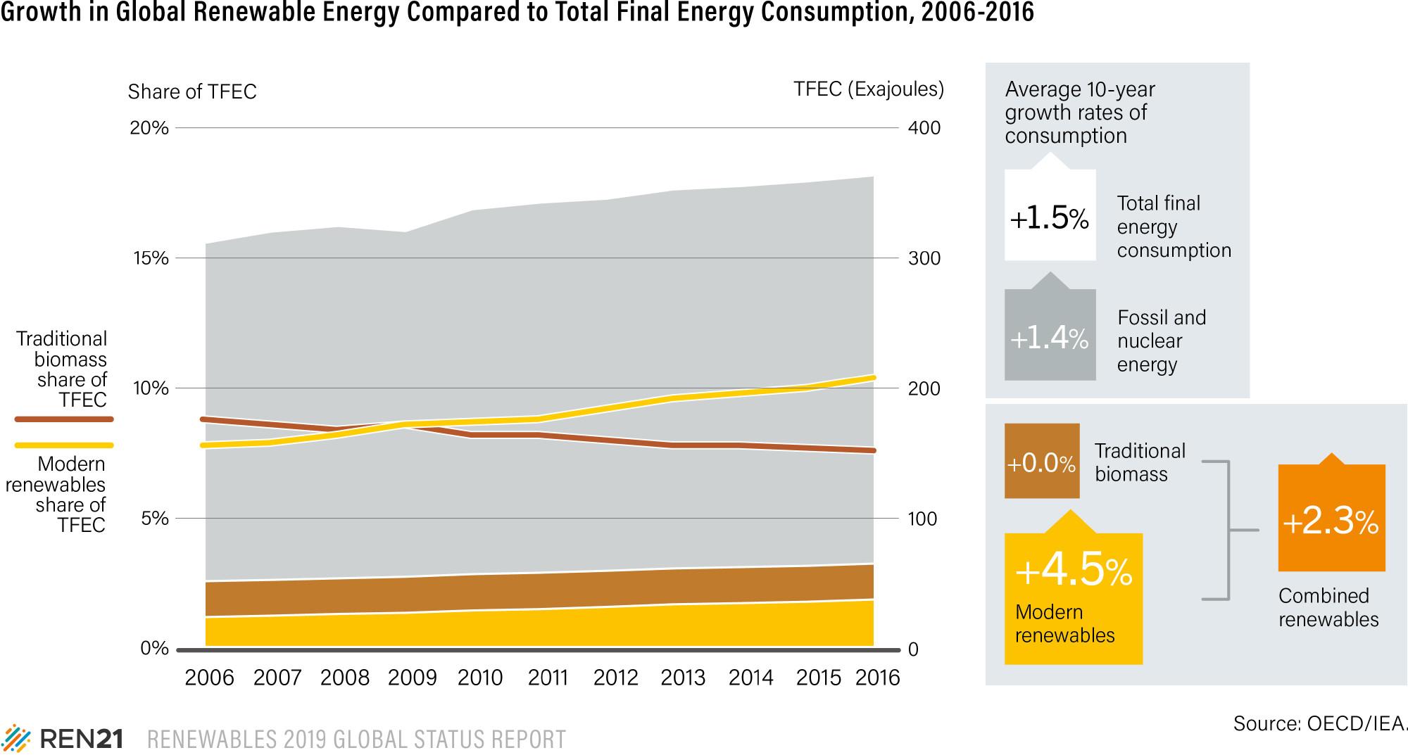 Global growth in renewable energy