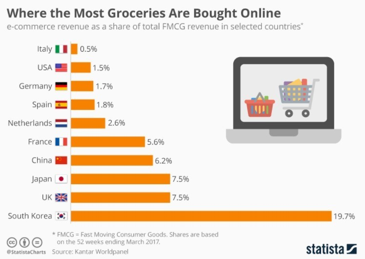 Which countries buy the most groceries online?   World Economic Forum