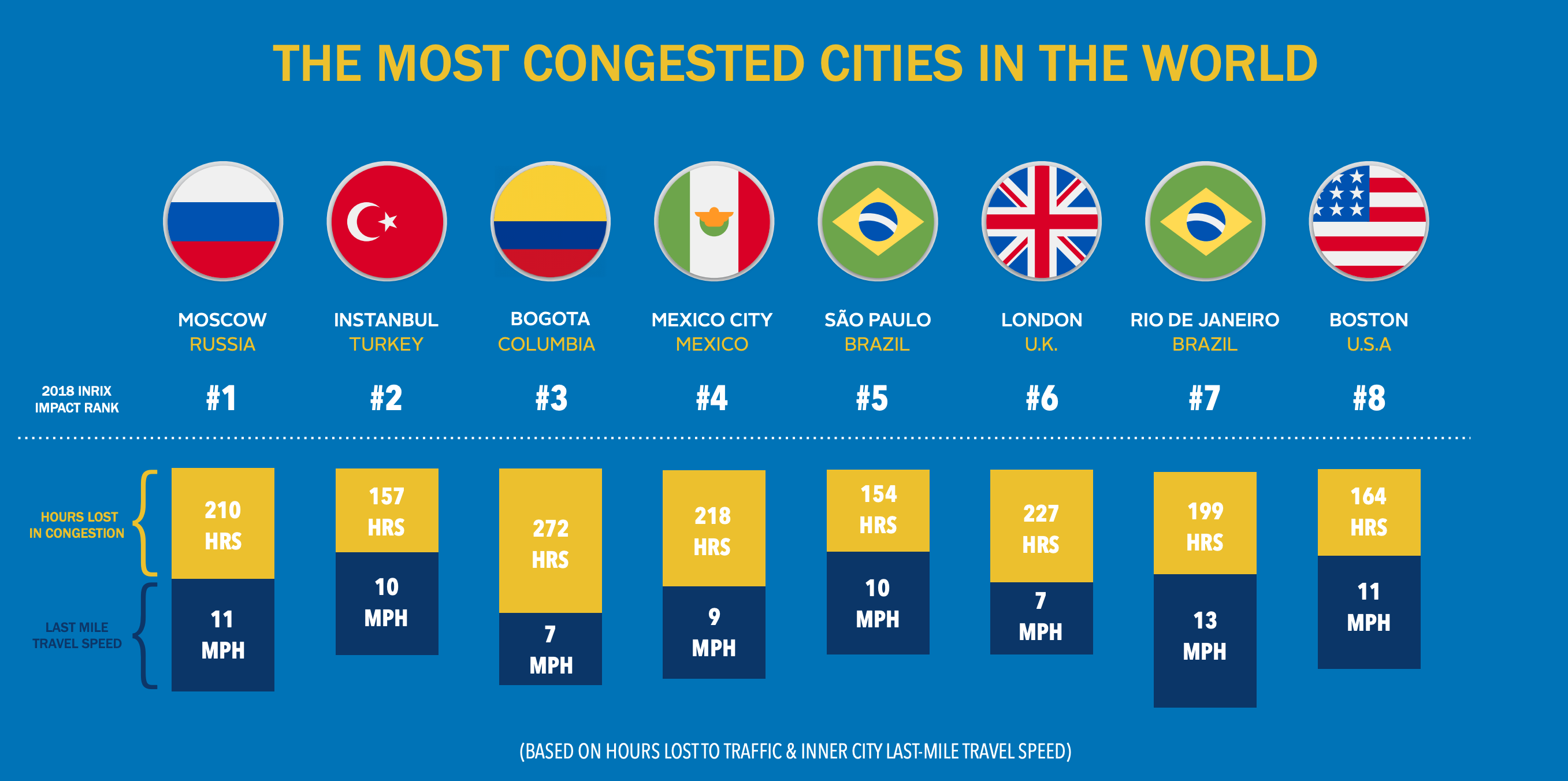 World's most congest cities