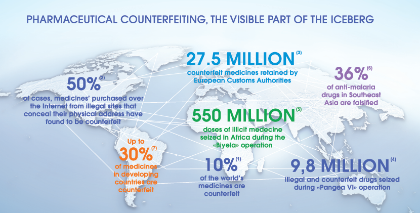 Counterfeit medicines are a worldwide problem