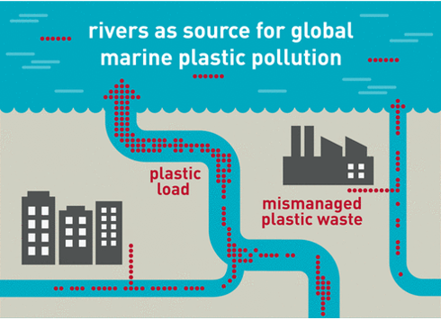 Asia's rivers are a major source of ocean pollution.