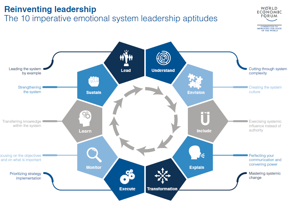 it leaders reinventing it as a strategic business partner Business objectives and strategic reinventing a business means reinventing its leaders level managers and hr business partners) corporate leader.
