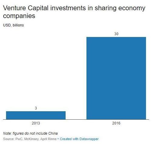 Venture Capital investment in sharing economy companies