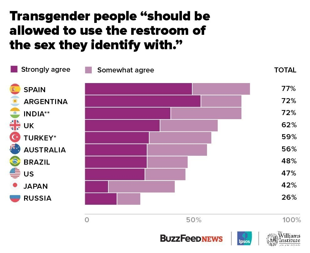 Transgender Population By Country