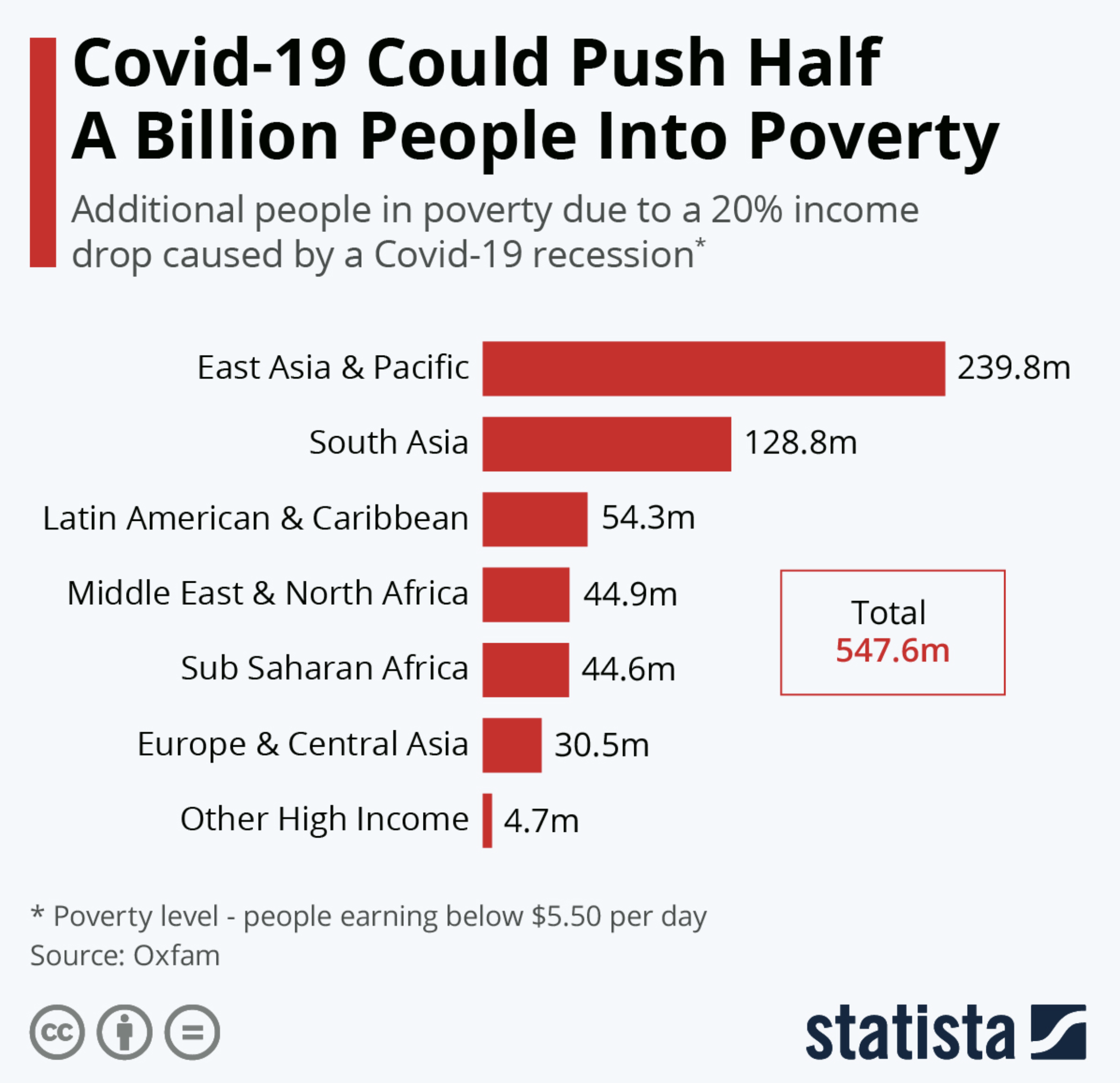 ¿El aumento de la pobreza también forma parte de la