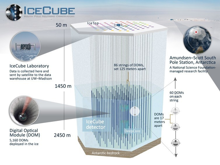 A diagram of the IceCube South Pole neutrino observatory in the Amundsen-Scott South Pole Station, Antarctica.