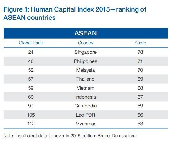 Human Capital Index 2015: ranking of ASEAN countries
