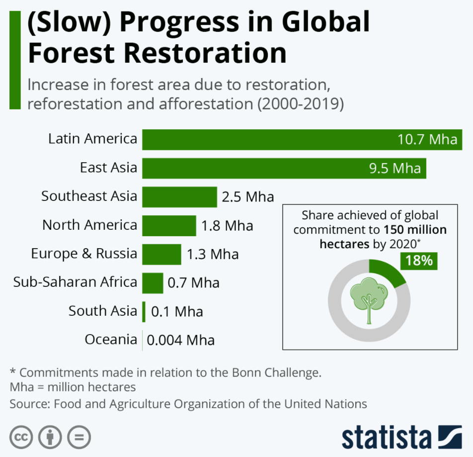 a chart showing the slow progress in global forest restoration