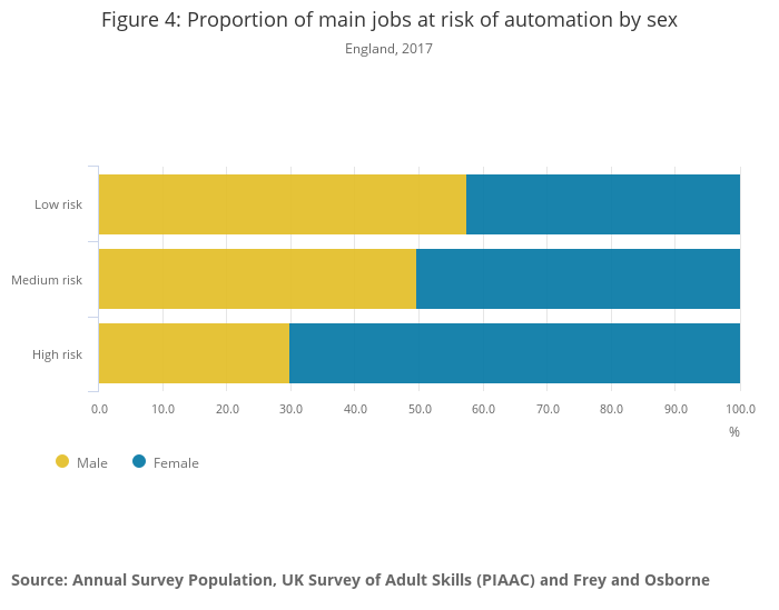 Women's jobs at risk.