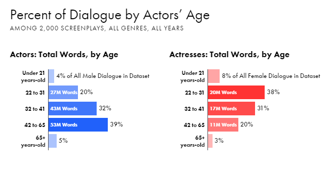 Percentage of dialogue by actors' age