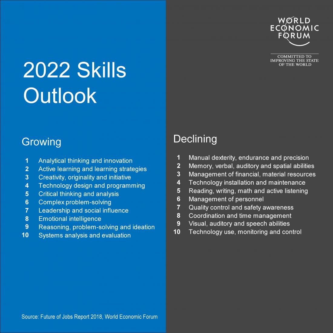 Quelles compétences seront demandées et lesquelles seront en déclin d'ici 2022 ?