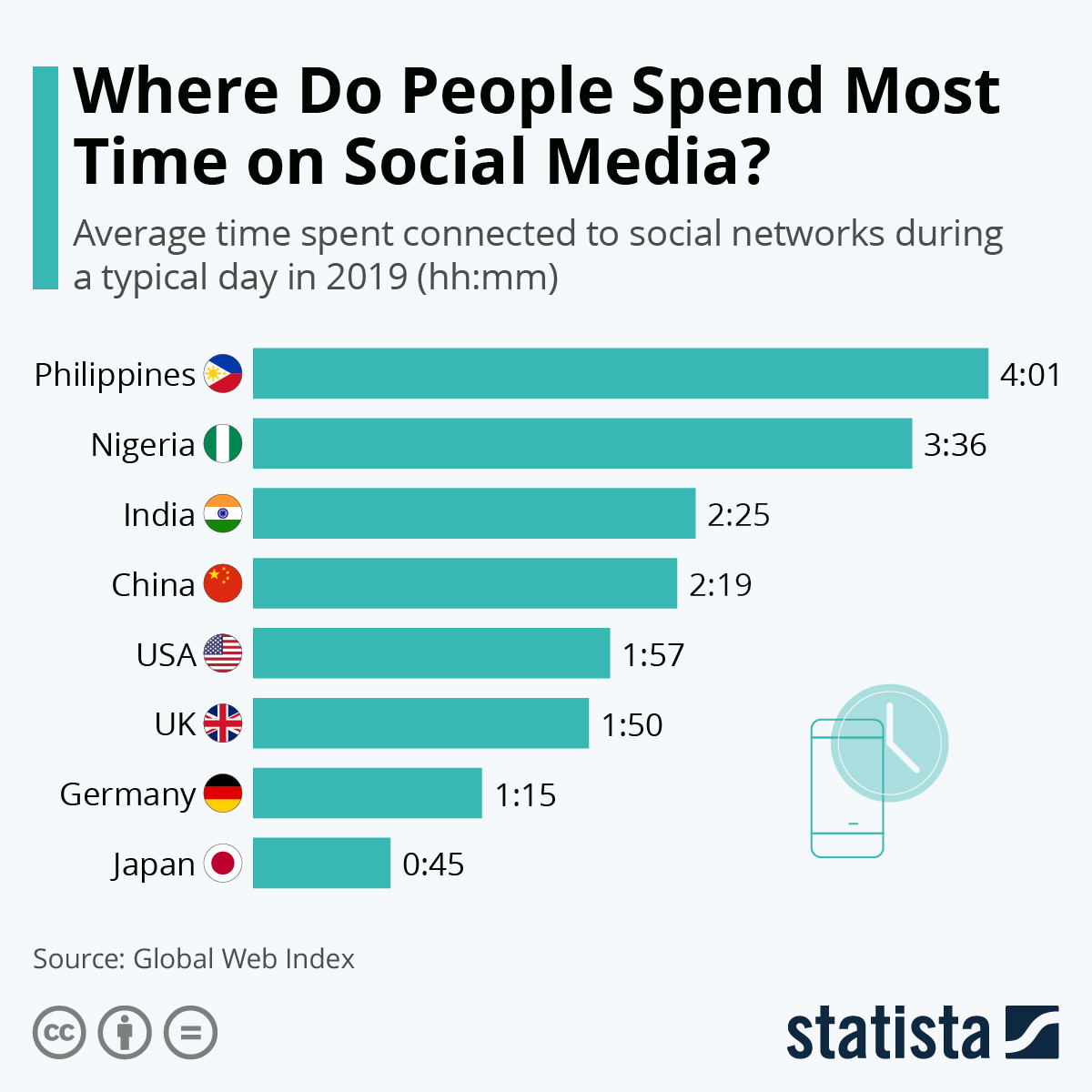 Which countries spend the most time on social media? online digital twitter facebook instagram bebo myspace phone app application log on sign in network platform
