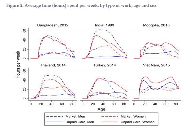 Six line graphs showing hours spent working per week by age, sex and type of work, in Bangladesh, India, Mongolia, Thailand, Turkey, Viet Nam.