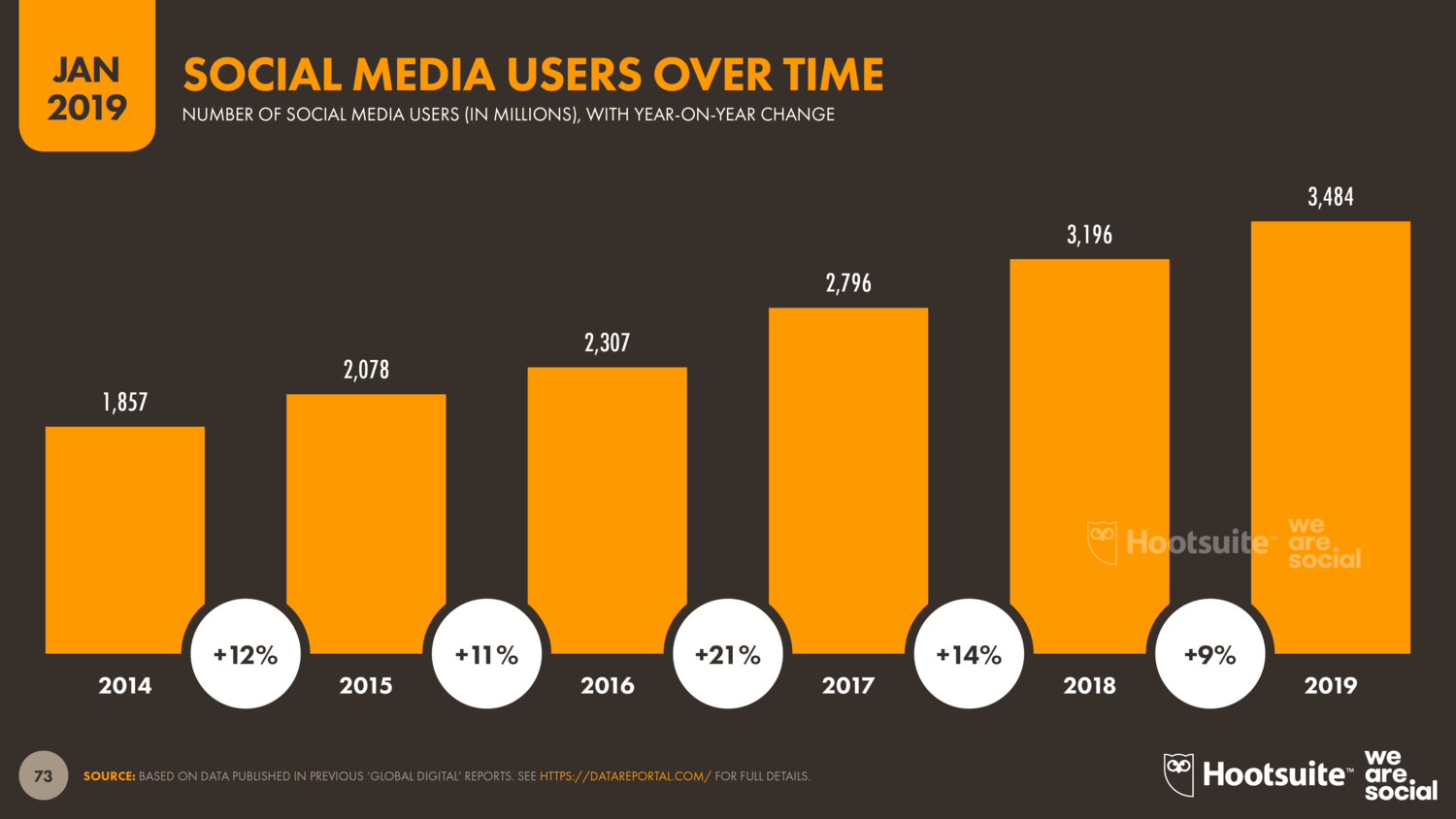 Growth in social media users 2014-2019