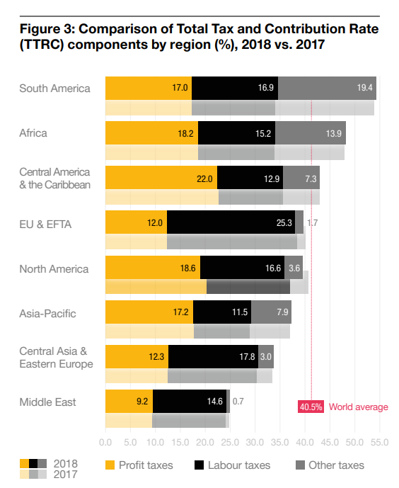 Comparison of Total Tax and Contribution Rate (TTRC) components by region (%), 2018 vs. 2017