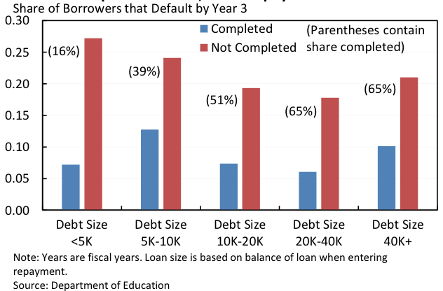 Share of borrowers that default by year 3