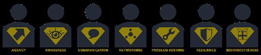 The seven core entrepreneurial skills