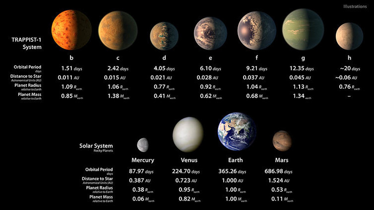 Artists impression of the seven TRAPPIST-1 worlds, compared to our solar system's terrestrial planets.NASA/JPL-Caltech