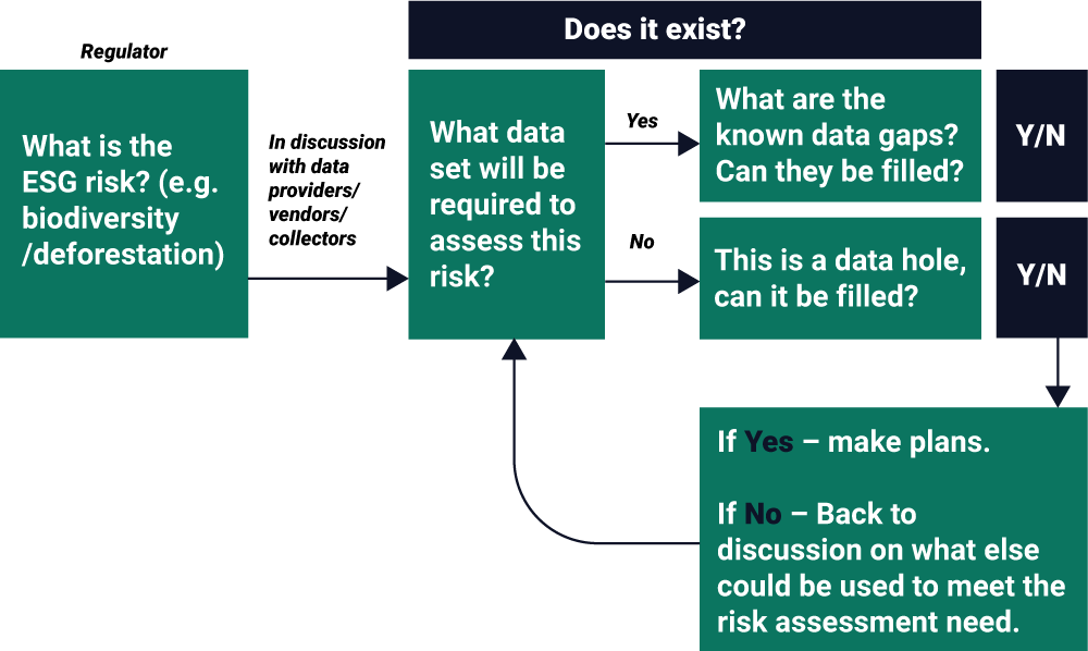 How to identify data holes and gaps.