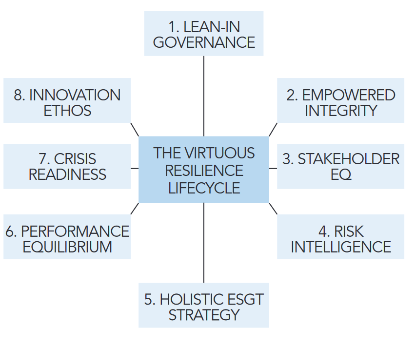 The 8 principles of cyber-resilience